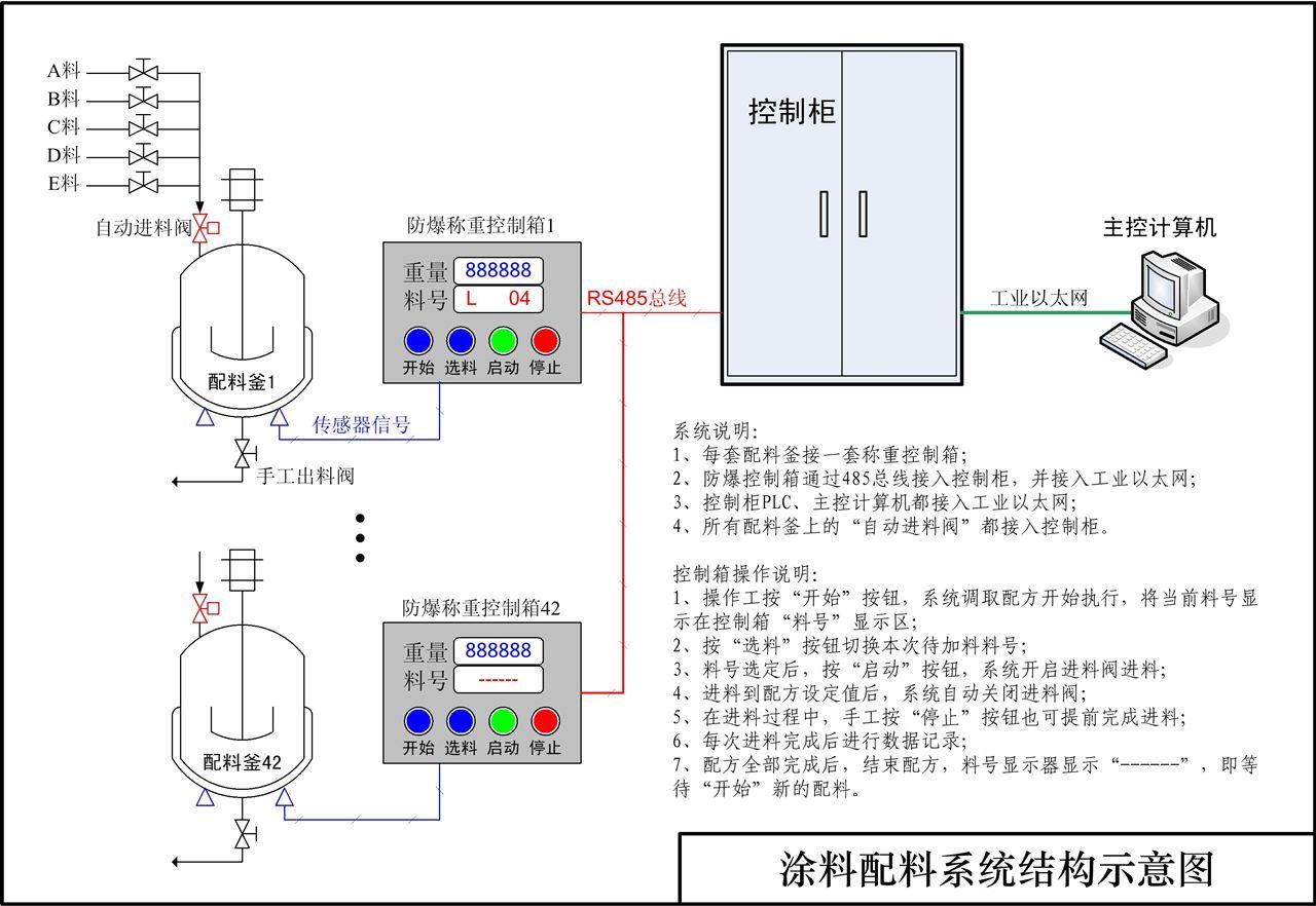 涂料配料系统结构示意图