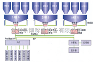 反應釜配料稱重系統