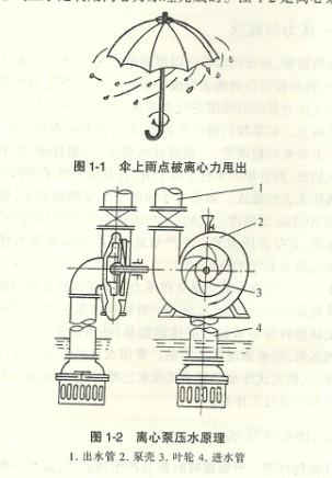 离心泵输送水的原理及原理图