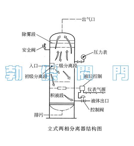 沉降式二級分離汽水分離器結構原理