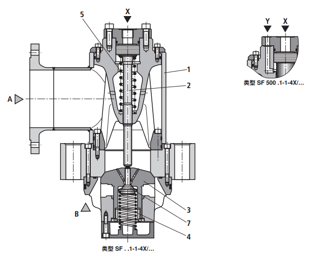 结构设置符合模块化系统的原理,即所有型号都基于基本阀.图片