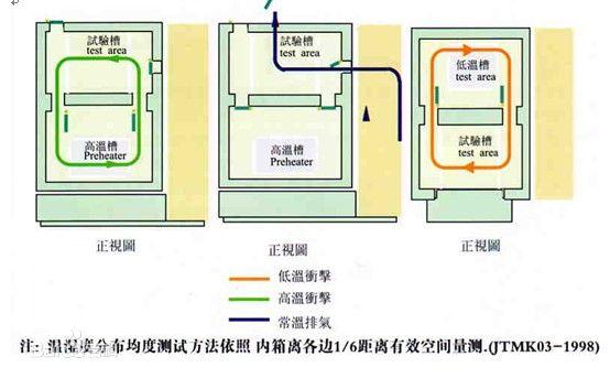 光伏组件温度循环冲击试验箱