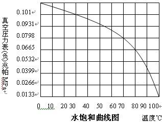 文本框: 真空压力表(负)兆帕MPa