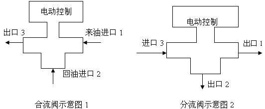 导热油比例三通调节阀 概述    SMZDLX导热油电动三通调节阀采用双阀芯上下导向结构,配用电动执行机构机构,阀体为三通结构,即一进两出(分流型),两进一出(合流型),从而达到流体混合升温或降温,或流体不等量分流,满足不同工矿的使用要求。该阀体具有结构紧凑、重量轻、动作灵敏、压降损失小、阀容量大、流量特性精确和维修方便等优点。可用于各种不同的工作条件,特别适用于石油工业热交换器的温度控制系统和其他的各行业的自动化控制系统。SENMI电动三通调节阀产品有常温型、高温型、低温型、调节切断型、波纹管密封型等