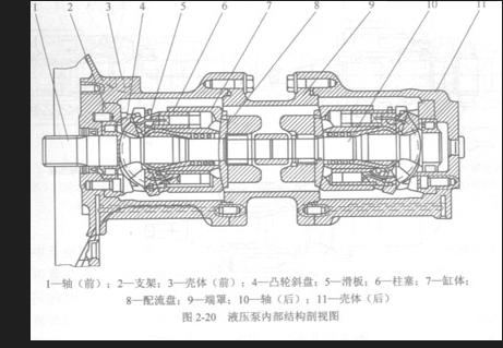 1—偏心轮;2—柱塞;3—泵体;4,5—单向阀;6—弹簧 上述液压泵是通过图片
