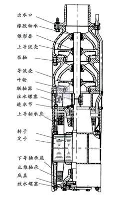 QSP喷泉潜水泵