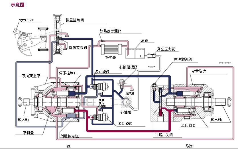 Danfoss丹佛斯90系列轴向柱塞泵工作参数 参数单位 规格042055075100130180250输入速度 最小min-1 (rpm) 500500500500500500500 持续4200390036003300310026002300 最大 4600 4250 3950 3650 3400 2850 2500 系统压力 额定bar [psi] 420 [6000] 最大 480 [7000] 主油路最低压力 10 [150]吸油口压力 (补油路入口) 最小(持续)bar (绝对压力)[in.