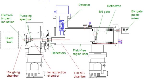 高性能光解飞行时间质谱仪(Photolysis-TOFMS) Kore 公司研发的第二代高性能光解飞行时间质谱仪(Photolysis-TOFMS)系统可应用于气相动力学研究。法国波尔多大学、英国利兹大学(University of Leeds)等都已经拥有。 Photolysis-TOFMS具有新型的离子收集透镜,与气体入口成串联放置,差动抽取孔径位于光谱仪里面,接近脉冲离子提取区,无需进行泵抽测量。 Photolysis-TOFMS一次可以并行检测所有的离子。提供模拟和数字信号输出,根据激光的重复速率