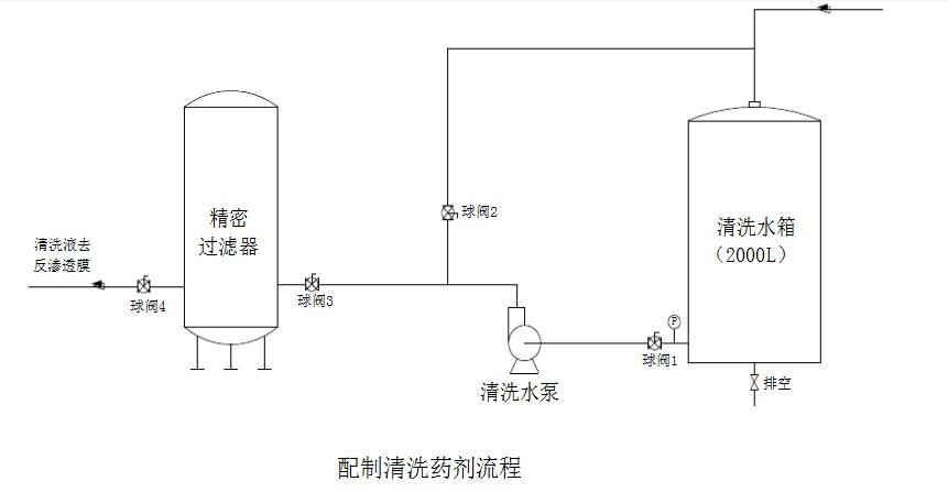 (1) 柠檬酸溶液的配制: 取软化水或反渗透纯水对清洗水箱进行清洗,直至干净为止; 往清洗水箱内加满RO产品水,并接蒸汽对水箱进行加温至35左右,将柠檬酸(40kg)加入进行溶解; 启动清洗水泵将药液进行循环,使柠檬酸迅速和充分溶解,使柠檬酸溶液浓度达到2%(质量百分比)。 (2) 药液循环操作见上图:启泵前关闭球阀3和球阀4,打开球阀1后,启动清洗水泵,然后缓慢打开球阀2,将药液进行循环直至全部溶解。 (3) NaOH溶液的配制方法同上(1)、(2),但要注意温度控制在不高于30。