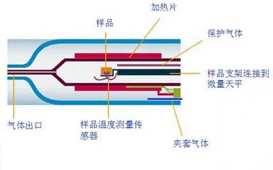 梅特勒热重分析仪主要结构图