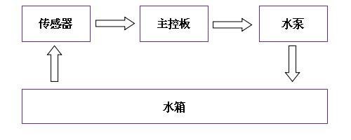 2    传感器工作原理 液位控制器(传感器)监测水箱的水位,不同的水位