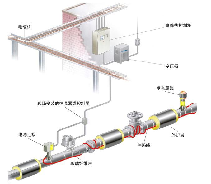 热热se_管道电伴热系统图集