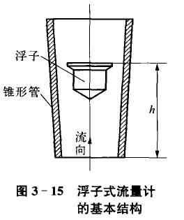 金属浮子流量计的基本结构示意图