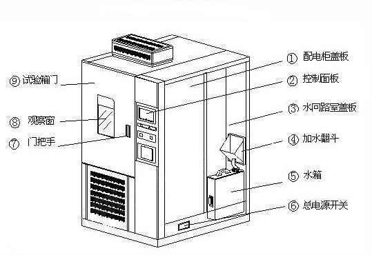 高低温试验仪前后结构图示