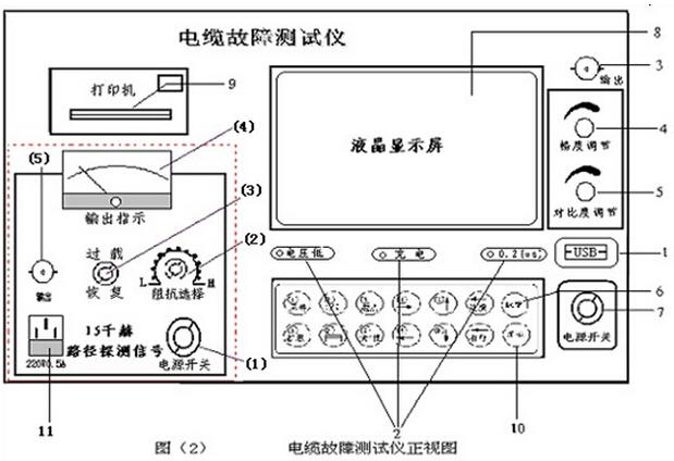 计算机USB通信接口:现仅供专业生产技术人员调试和录入程序使用。 仪器指示灯:分别为:充电、欠压、脉宽(0.2/2)。 输入输出插座:仪器使用BNC-50KY(Q9)插座,连接电缆线用于测试信号的输入输出。 输入振幅:用于调节输入、输出脉冲幅度大小。使用时应根据屏幕显示波形进行调节。调节过小时,脉冲反射很小,甚至无法采样,如图(3)。调节过大时,反射脉冲相连与基线无交点甚至基线会变成斜线,如图(4)。一般采样前,输入振幅旋钮旋转1/3左右,然后根据波形大小在进行调节,重新采样。