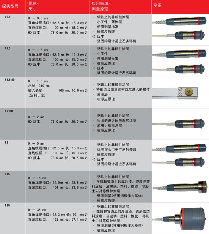 MiniTest7400新型高精度涂层测厚仪
