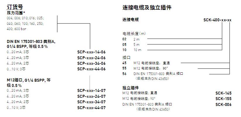 迷你型派克SCP压力传感器符合工业应用要求,主要用于控制、调节和监测系统,输出随压力变化的模拟信号。迷你型派克SCP压力传感器由于其紧凑的结构、高线性和优秀的抗干扰能力而备受关注。 迷你型派克SCP压力传感器只包含少量零部件:传感元件、信号处理集成电路和一个转换开关。特定用途集成电路(ASIC)是一种可编程的精密CMOS-ASIC, 携带了EEPROM资料存储器和模拟信号通道,适用温度范围很广。由于电路校准功能,因此迷你型派克SCP压力传感器的误差很小,稳定性很高,同时还能抗电磁干扰。压力是由零起始点和长