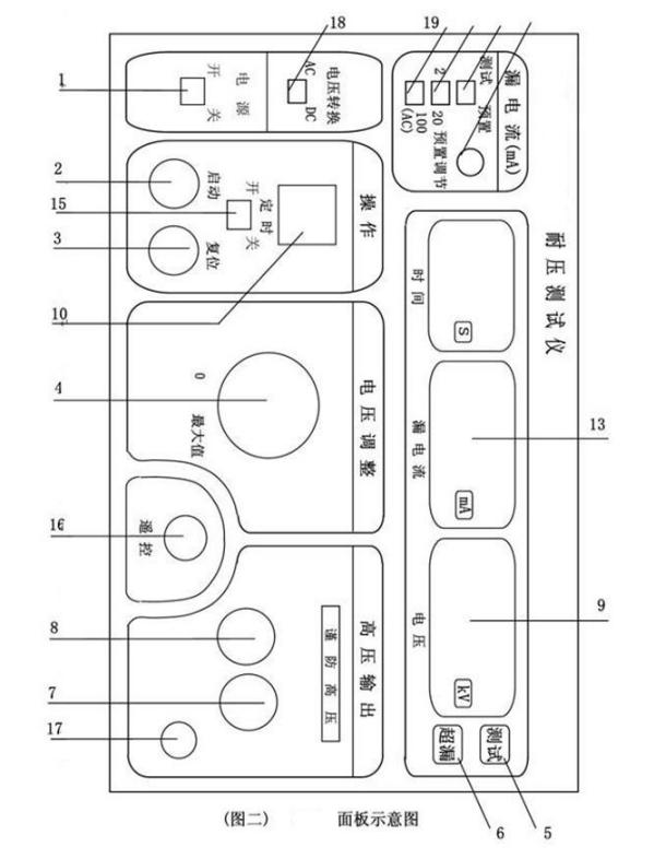 17) 接地柱:连接测试接地地线用; 18) 电压转换开关:ac/dc转换开关